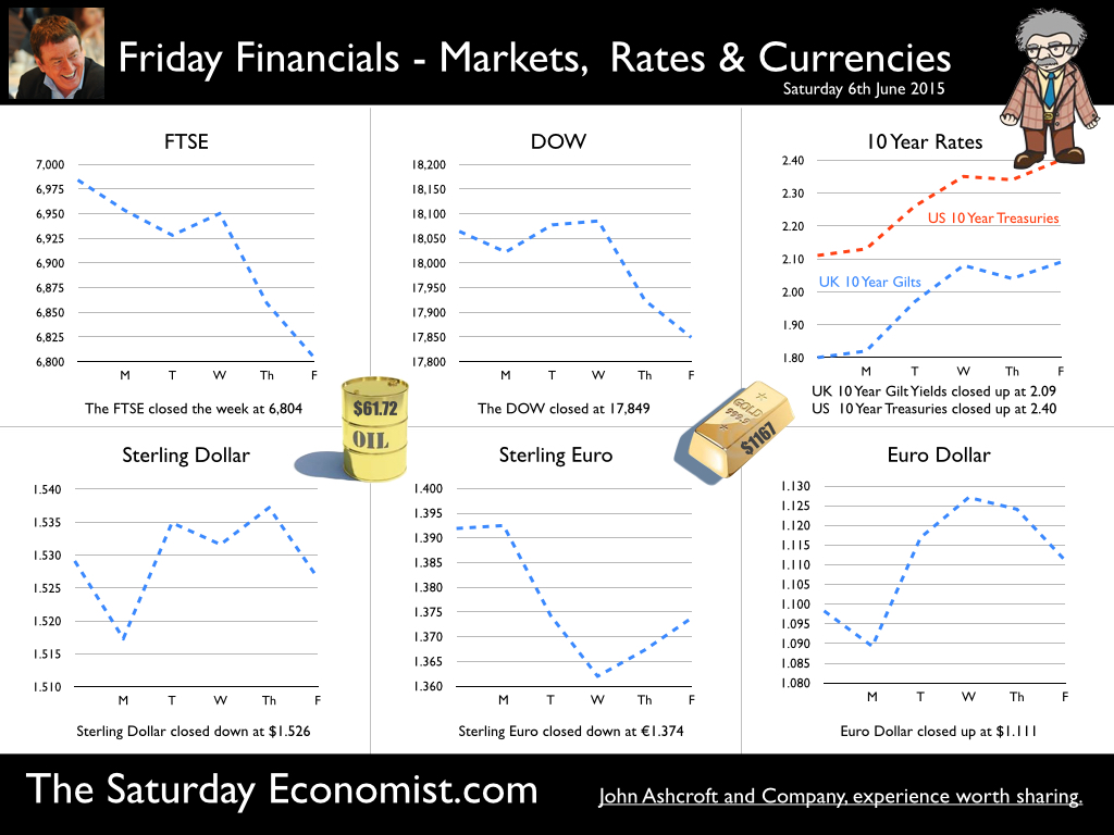 The Saturday Economist, Friday Financials, June 6th 2015