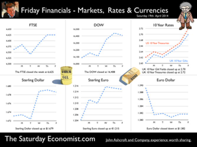The Saturday Economist, Friday Financials 19th April