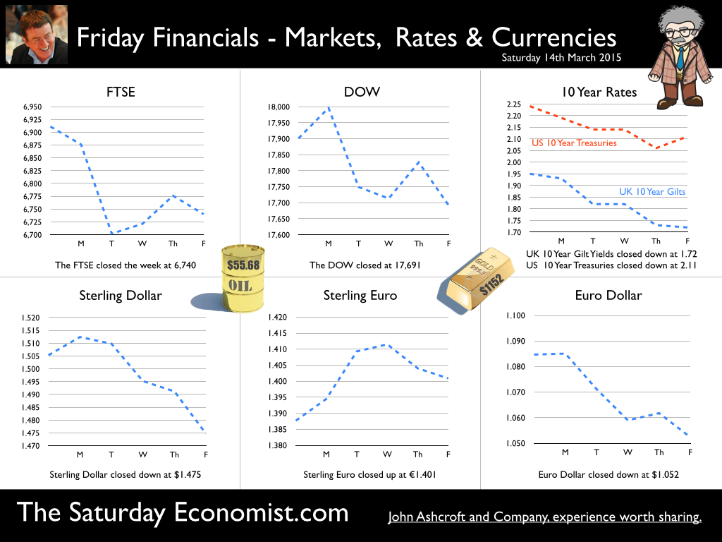 The Saturday Economist, Friday Financials 14th March