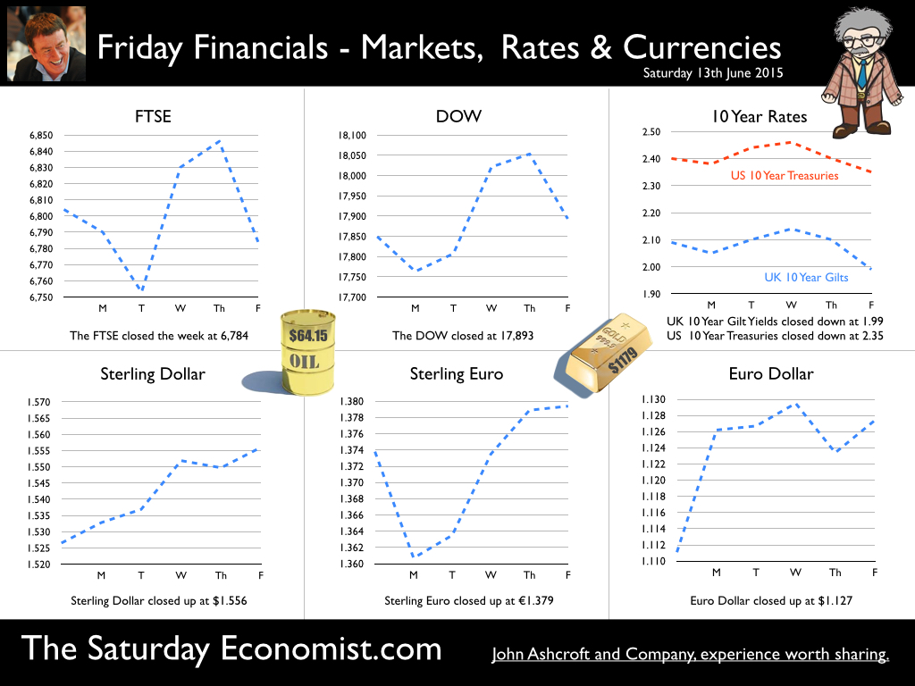 The Saturday Economist, Friday Financials, 13th June 2015