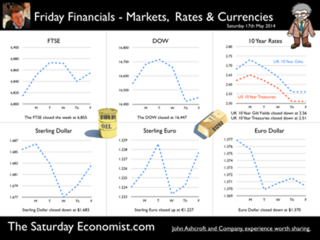 The Saturday Economist, Friday Financials, 17th May