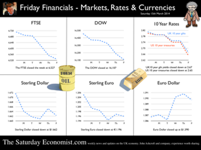 The Saturday Economist, Friday Financials, 15th March
