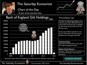 The Saturday Economist, Bank of England Gilt Holdings
