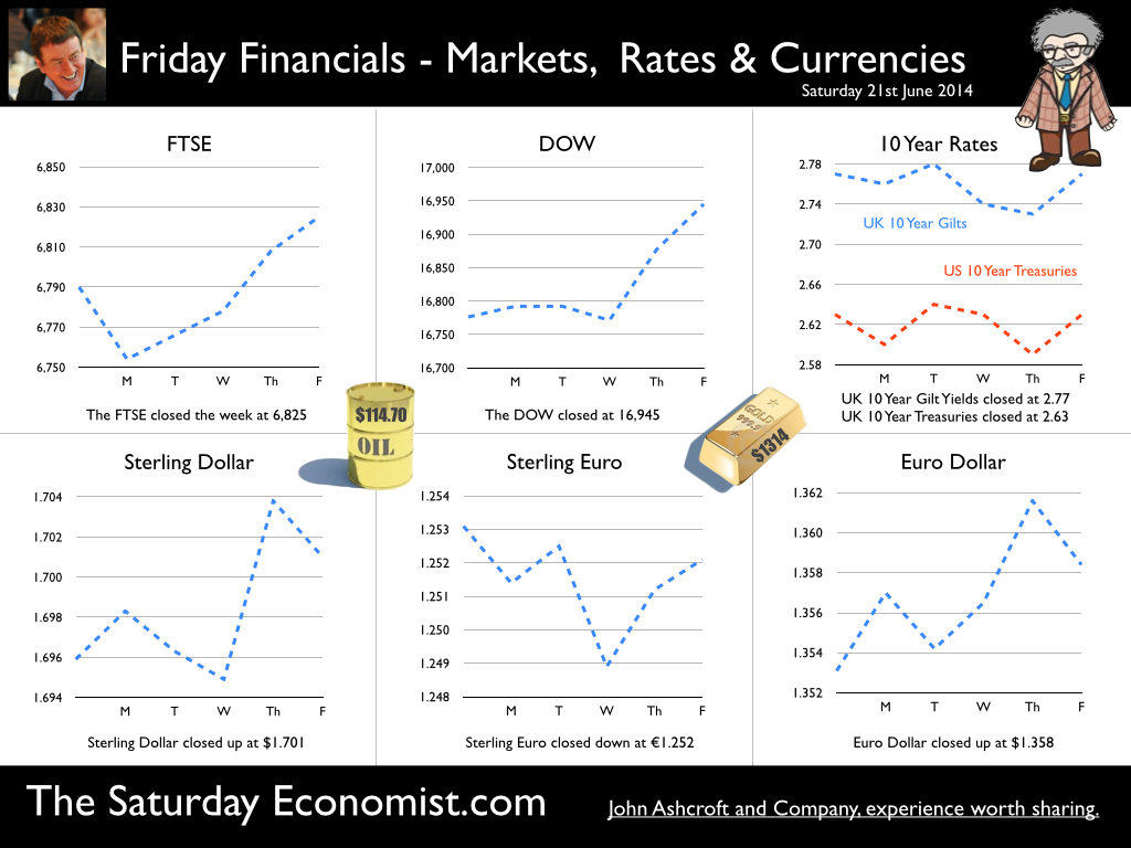 The Saturday Economist, Friday Financials, 21st June