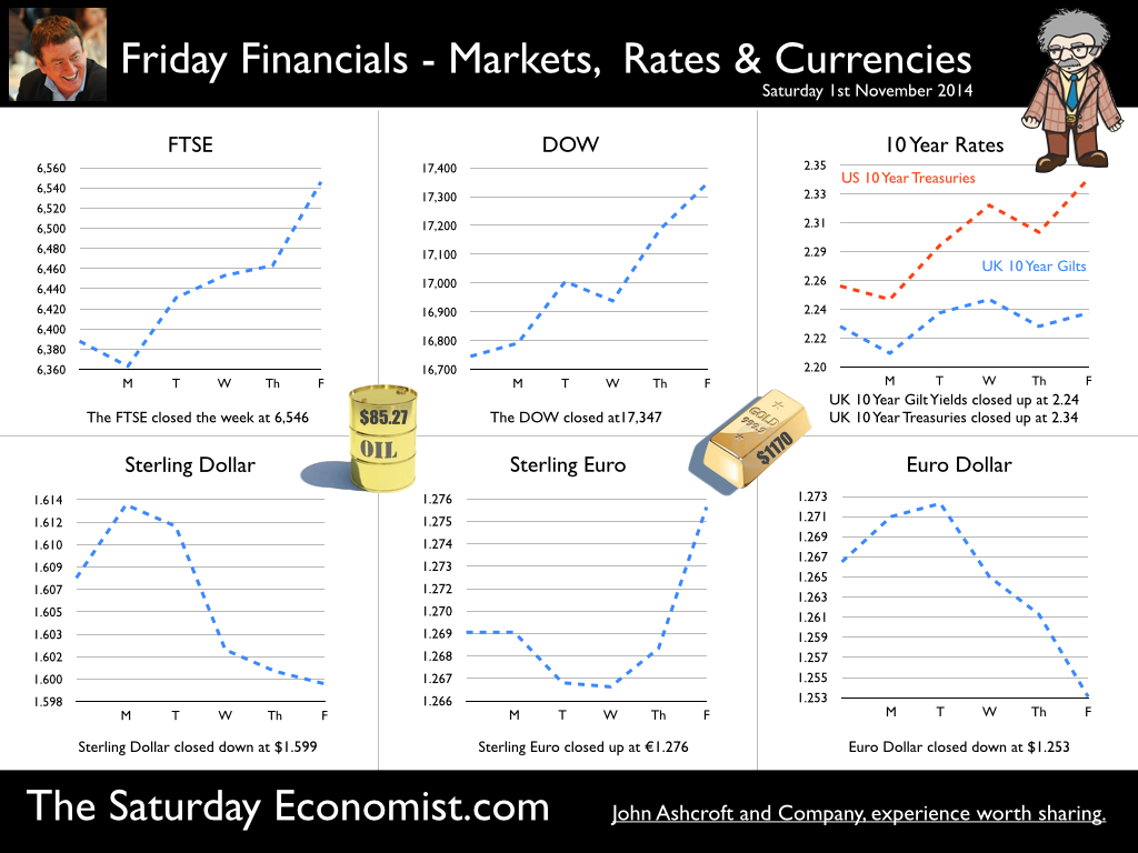 The Saturday Economist, Friday Financials 1st November 2014