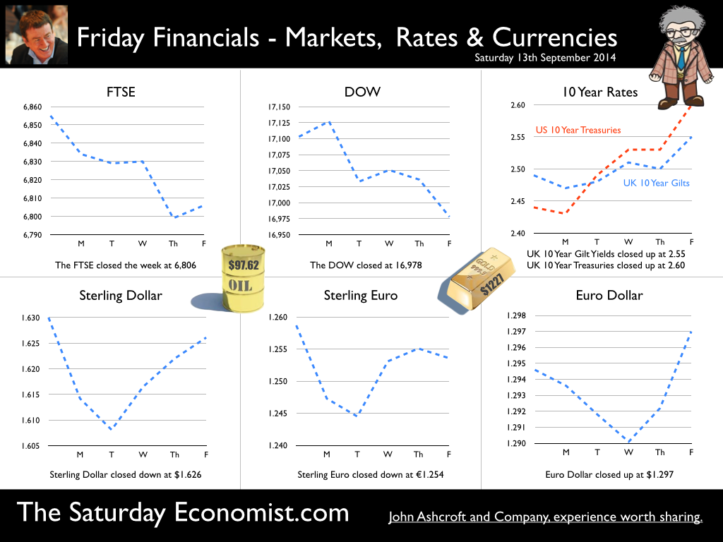 The Saturday Economist, Friday Financials 13th September