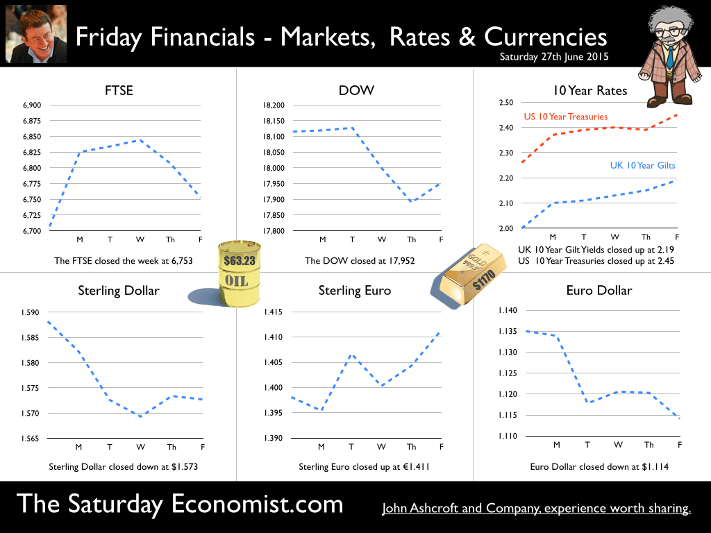 The Saturday Economist, Friday Financials 27th June