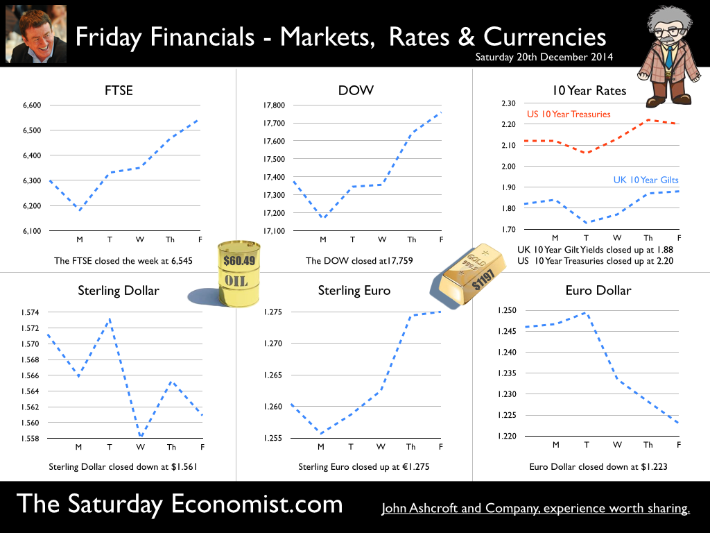 The Saturday Economist, Friday Financials, 20th December 2014